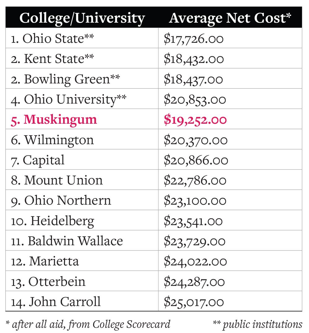 chart comparing other schools around Muskingum, listing Muskingum as #5 on the list of 14 schools, being the cheapest private school on the list with an average net cost of $19,252.00 after aid